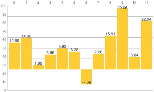 NY金・プラチナ・銀と原油、為替、主要株価指数の騰落率比較チャート:2012年の年間騰落率